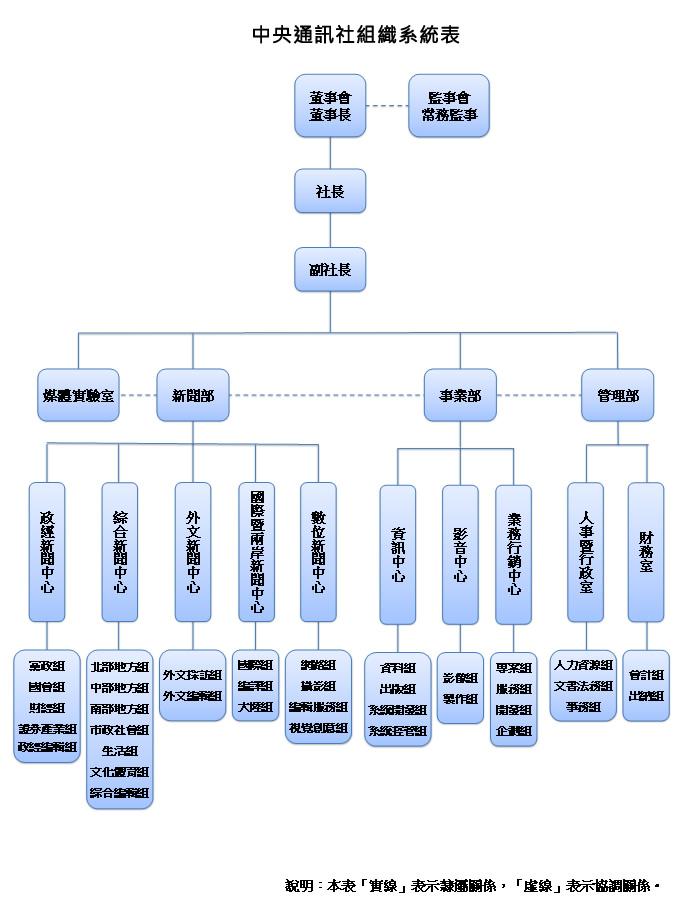 中央社組織架構圖