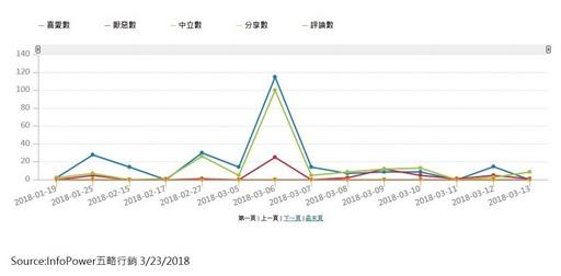透過五略行銷歸納出的圖表,觀察目前網友們對此議題的正反兩方看法。