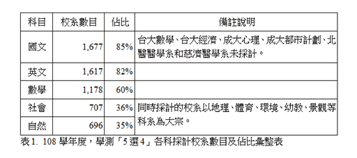 表1.  108學年度,學測「5選4」各科採計校系數目及佔比彙整表