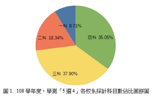 圖 1.  108學年度,學測「5選4」各校系採計科目數佔比圓餅圖