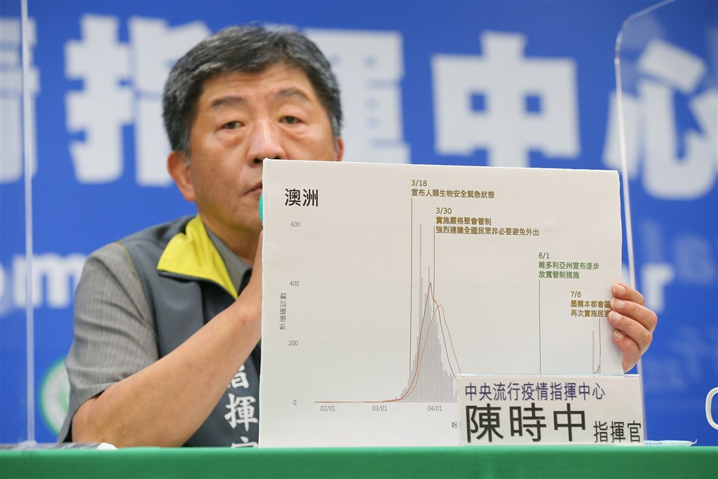 Health Minister Chen Shih-chung shows a chart explaining the development of the COVID-19 outbreak in Australia during Wednesday