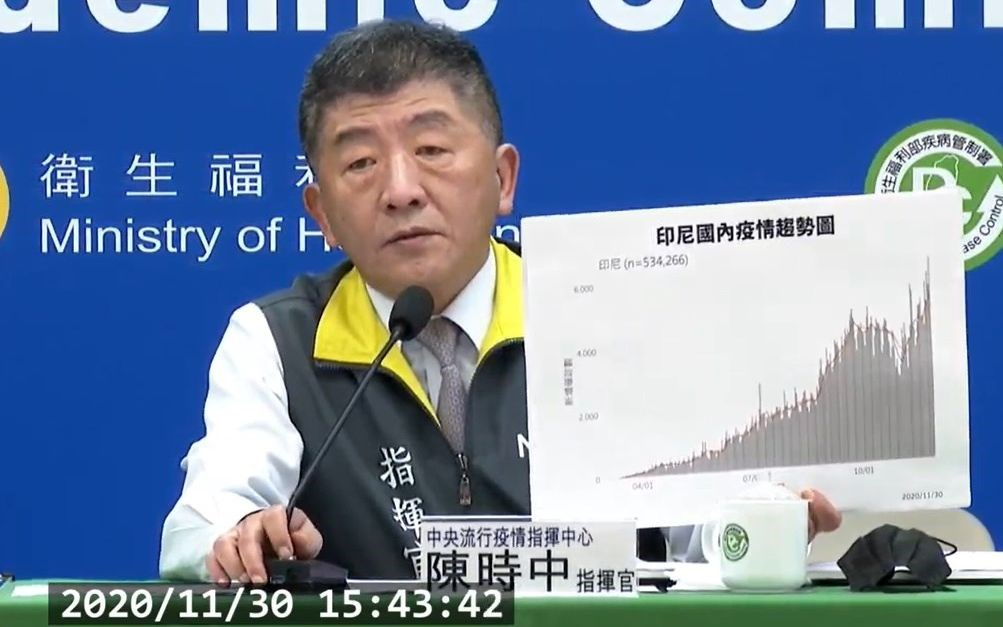 CECC head Chen Shih-chung holds a graph that shows Indonesia