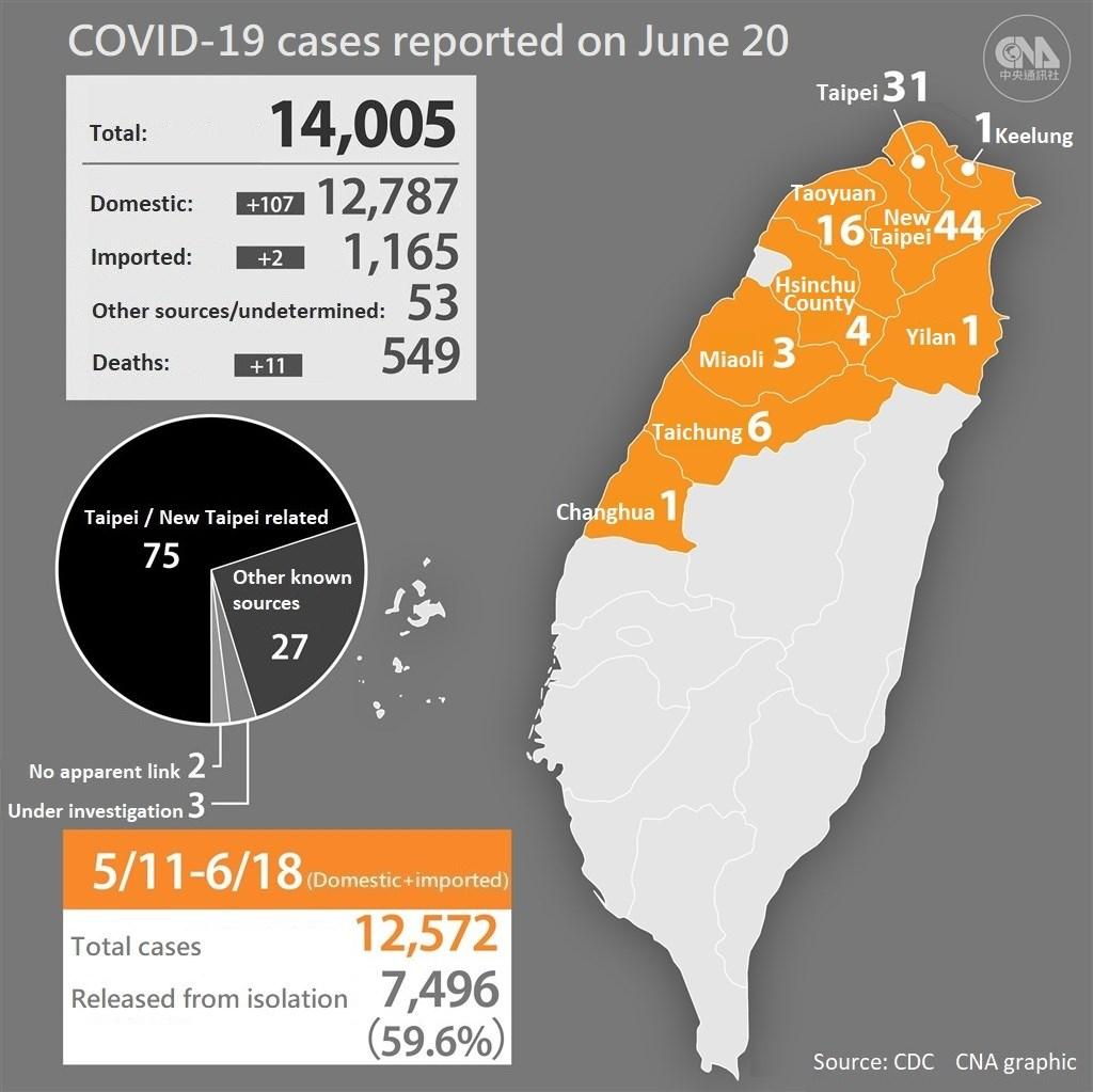 Level 3 COVID alert to remain despite drop in new cases to 109: CECC - Focus Taiwan