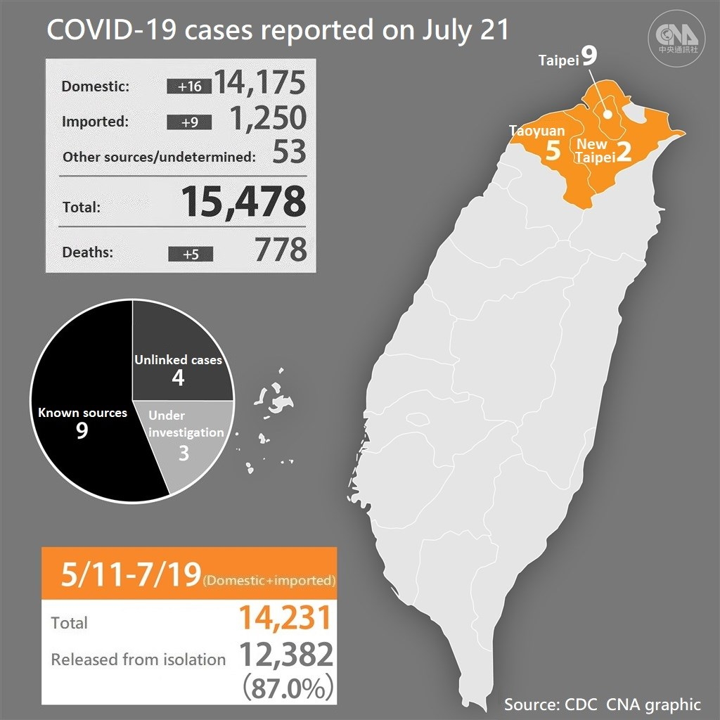 (Taiwan raised the nationwide COVID-19 alert to Level 2 on May 11, then Level 3 on May 19.)