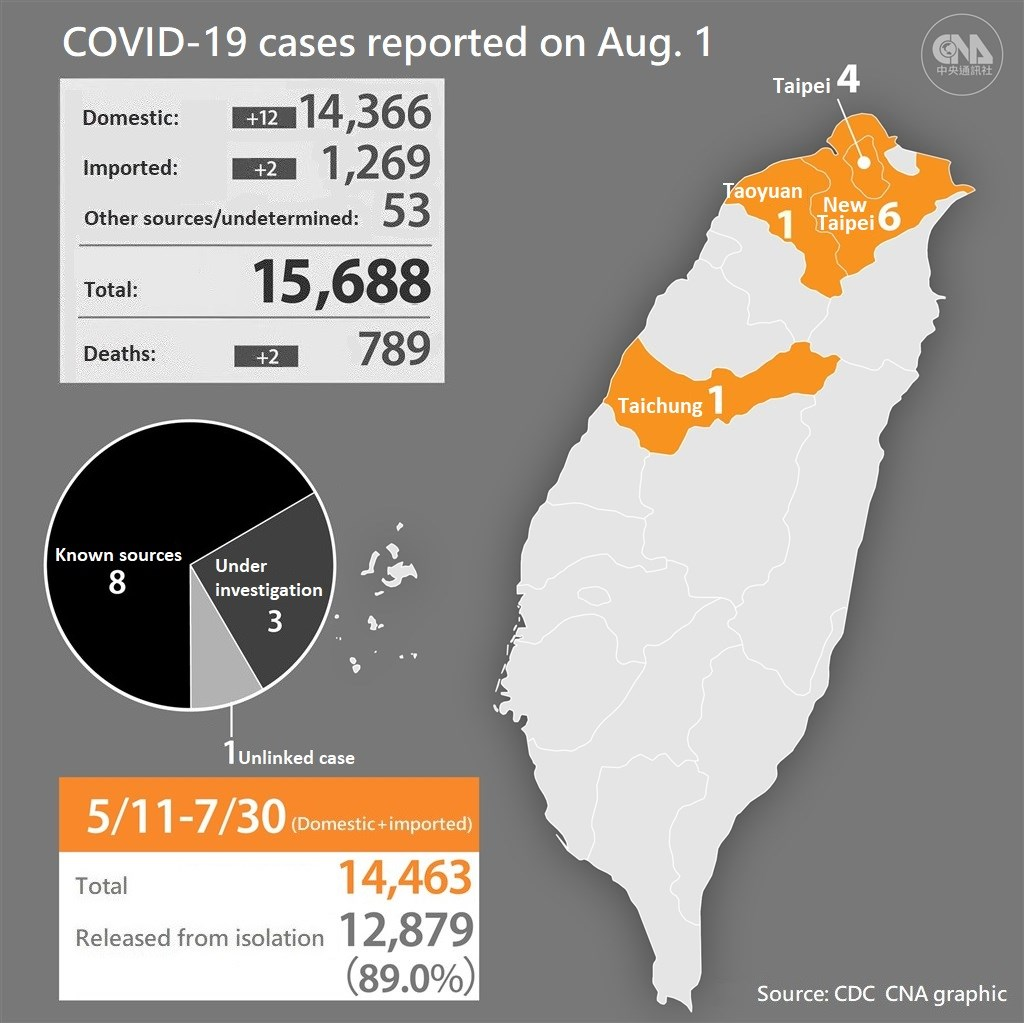 (Taiwan raised the COVID-19 alert to Level 2 on May 11, then to Level 3 on May 19. The alert was lowered to Level 2 on July 27.)