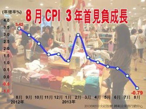 台湾、8月のCPI上昇率-0.79%  3年来初のマイナス成長