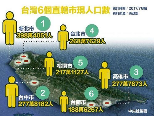 中部・台中市の人口、南部・高雄市を抜いて初めて台湾2位に