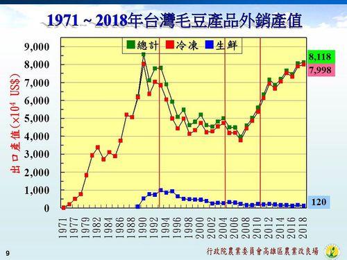 台湾産枝豆の輸出額の推移を示す図=農業委員会提供