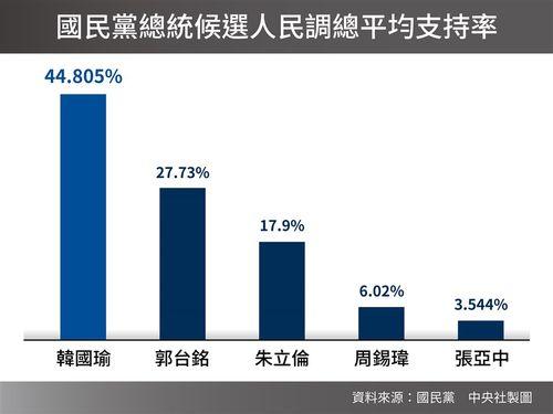 国民党が発表した各候補者の世論調査支持率の平均値