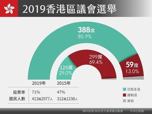 香港区議選で民主派が全452議席の85%超に当たる388議席を獲得した