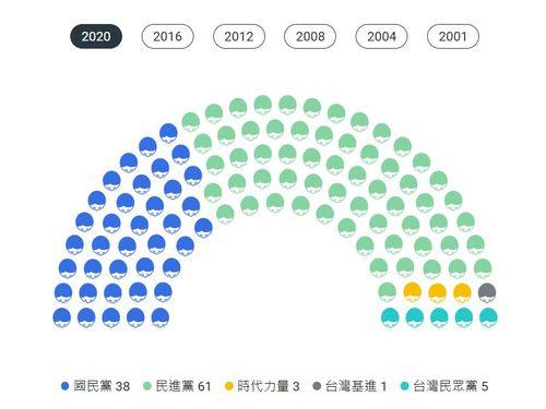 最新の立法院(国会)勢力図