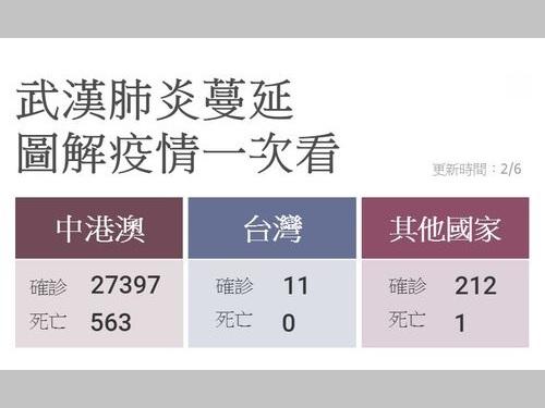 中国・香港・マカオ、台湾、その他の国・地域での新型肺炎の感染者と死者=2月6日現在