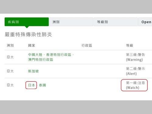 衛生福利部(保健省)が出している感染症渡航情報で、日本に対する渡航アドバイスが「レベル1・注意」に引き上げられた=同部疾病管制署のウェブサイトから
