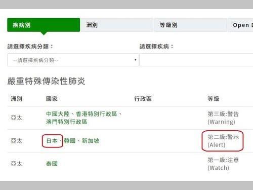 韓国とともに「レベル2・警戒」に引き上げられた日本=疾病管制署のウェブサイトから
