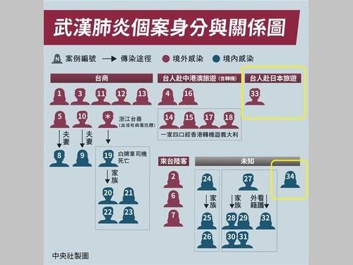 感染者34人の身元や相互関係を示す図