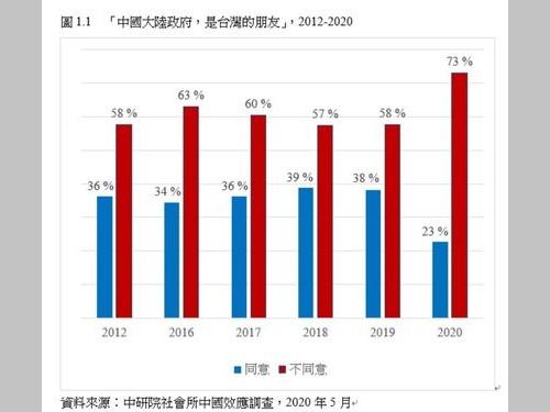 「中国政府は台湾の友達か」という質問に対する各回の調査結果=中央研究院提供
