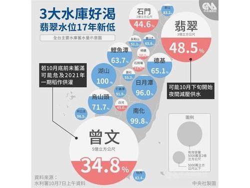台湾の主要ダムの貯水率