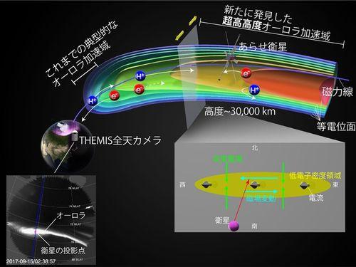 探査衛星「あらせ」によるオーロラ加速域観測のイメージ=成功大学提供