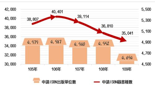 台湾2020年の新刊出版数、20年ぶり低水準=国家図書館提供