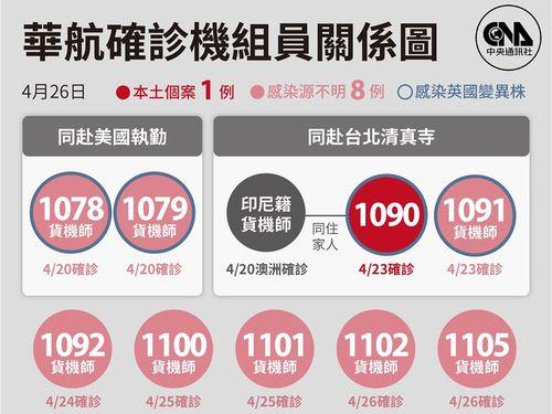 中華航空の貨物機操縦士の感染に関する相関図