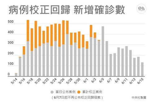 5月中旬以降の毎日の新規国内感染者数。オレンジ部分は集計が間に合わなかった過去の追加分