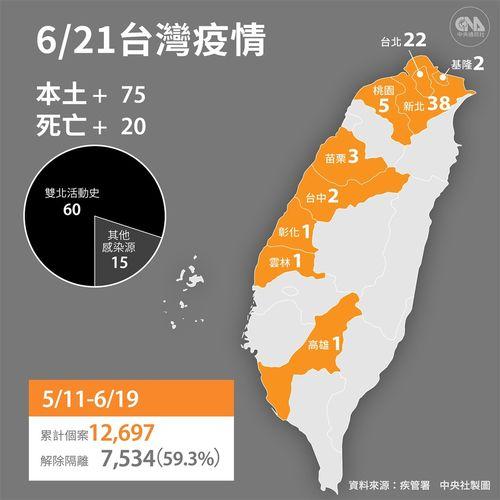 台湾、国内感染75人 警戒レベル第3級下で初めて100人下回る 新型コロナ
