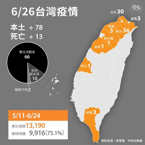 台湾、コロナ国内感染新たに78人確認 死者は累計623人に