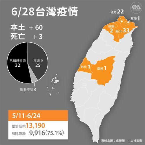 台湾、国内感染60人  死者3人  陳指揮官「確かに減少」  新型コロナ