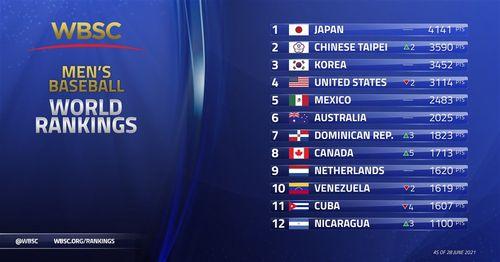 男子野球の世界ランキング、台湾が2位=世界野球ソフトボール連盟のツイッターから