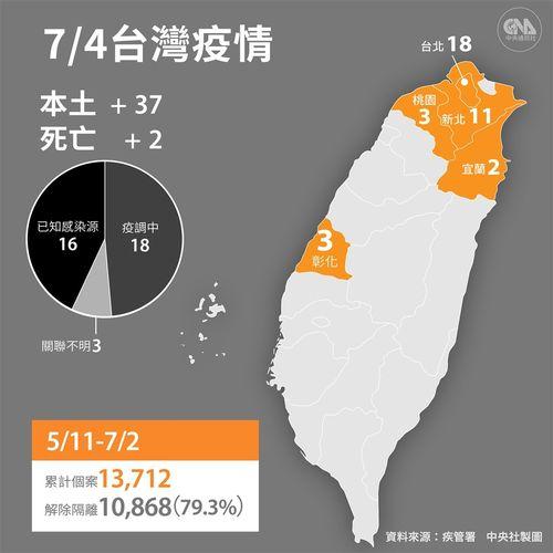 国内新規感染37人  台北市が約半数占める  市場でクラスター/台湾