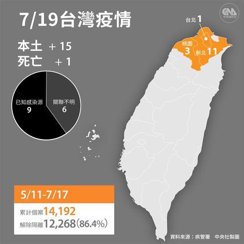 19日の国内感染15人  死者1人/台湾
