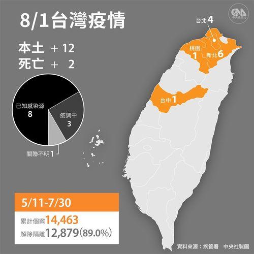 台湾、国内感染12人 死者2人 新型コロナ