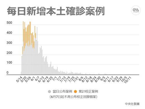 国内感染者数の推移(中央社作成)