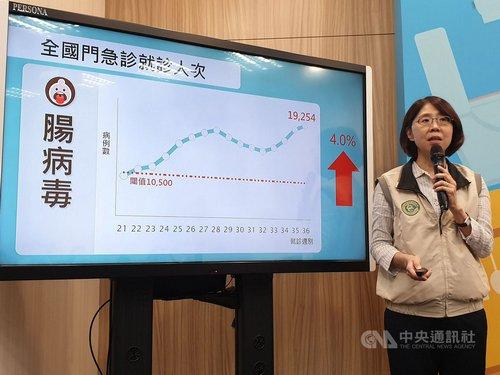 Enterovirus cases continue to increase in Taiwan