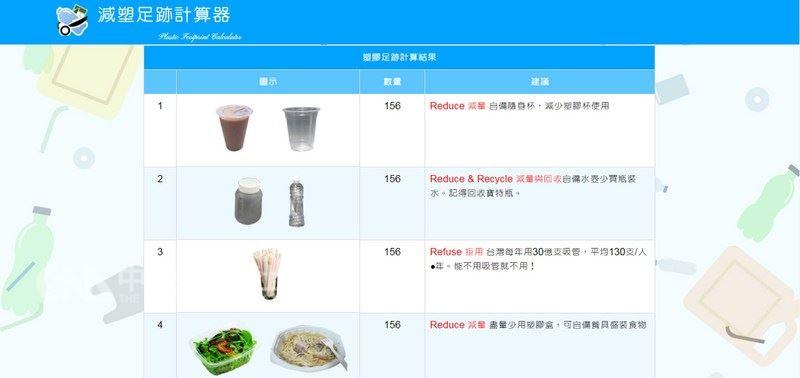 響應世界環境日,台北市環保局5日特別在網路上推出「減塑足跡計算器」,邀民眾計算每年塑膠使用量,藉此提醒大家減少使用並加強回收塑膠製品。(台北市環保局提供)中央社記者陳妍君傳真  107年6月5日