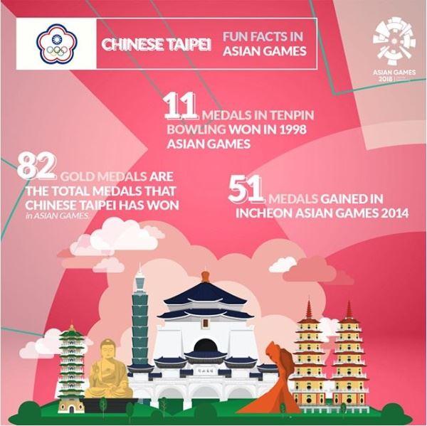 雅加達亞運官方製作的海報,詳列台灣的自由廣場、八卦山大佛等景點及歷屆亞運戰績。(圖取自asiangames2018 Instagram網頁www.instagram.com/asiangames2018)