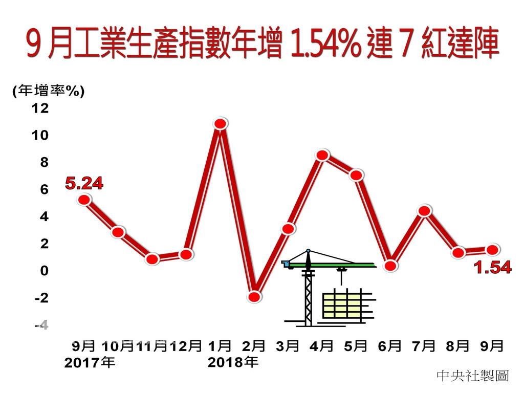 經濟部統計處今天公布9月工業生產指數111.42,年增1.54%,連續7個月正成長;其中製造業生產指數111.79,年增2%。中央社製圖 107年10月23日