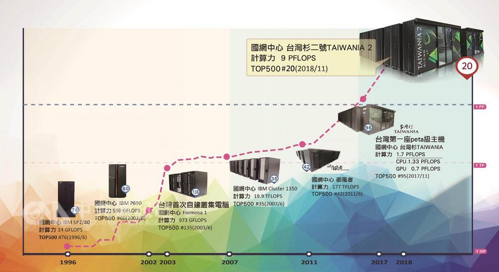 國研院結合國內企業開發的AI超級電腦「台灣杉二號」,優異計算能量在最新公布的全球500大高速計算主機(TOP500)排名中,擠進第20名,締造台灣有史以來最好成績。(科技部提供)中央社記者朱則瑋傳真  107年11月13日