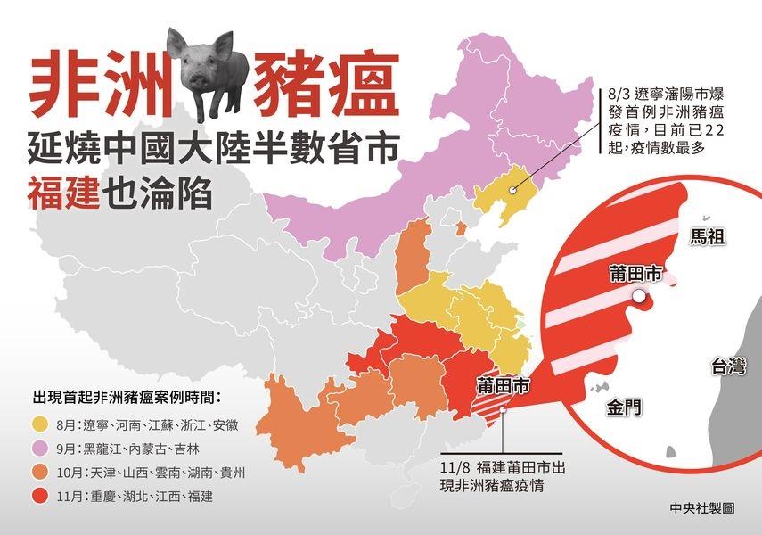8月3日遼寧爆發首起非洲豬瘟疫情,目前中國大陸已有17省分淪陷,就連距台較近的福建也出現疫情。(中央社製圖)