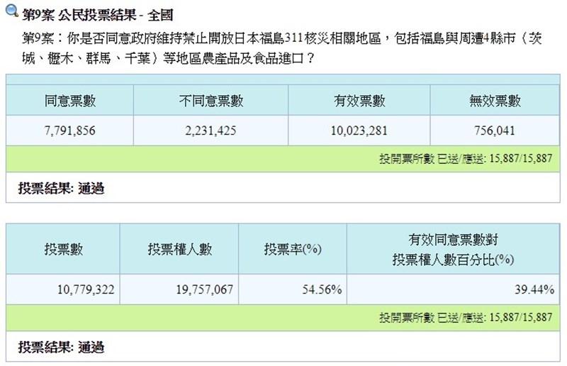 日媒報導,台灣24日舉行公民投票,有關繼續管制日本福島等5縣食品進口,同意票多於反對票宣告通過。(圖取自中選會網頁web.cec.gov.tw)