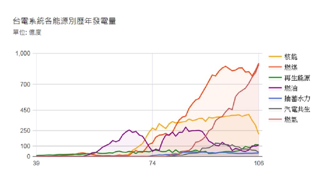 依據台電公布歷年發電結構顯示,去年度核能發電量為215.6億度占比9.3%,僅排名第3。(圖取自taipower.com.tw)