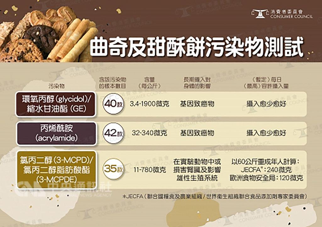 香港消費者委員會15日指出,近日測試本地出售的58款餅乾,結果發現全部是高糖或高脂食物,其中近9成更含有基因致癌物。圖為污染物測試表。(取自香港消費者委員會官網)中央社 108年1月16日