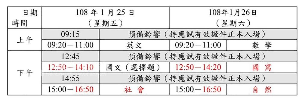 108學年度學科能力測驗將於25日、26日舉行,由5科必考改自由選考,大考中心也調整考科節次和時間。(大考中心提供)中央社記者許秩維傳真 108年1月20日