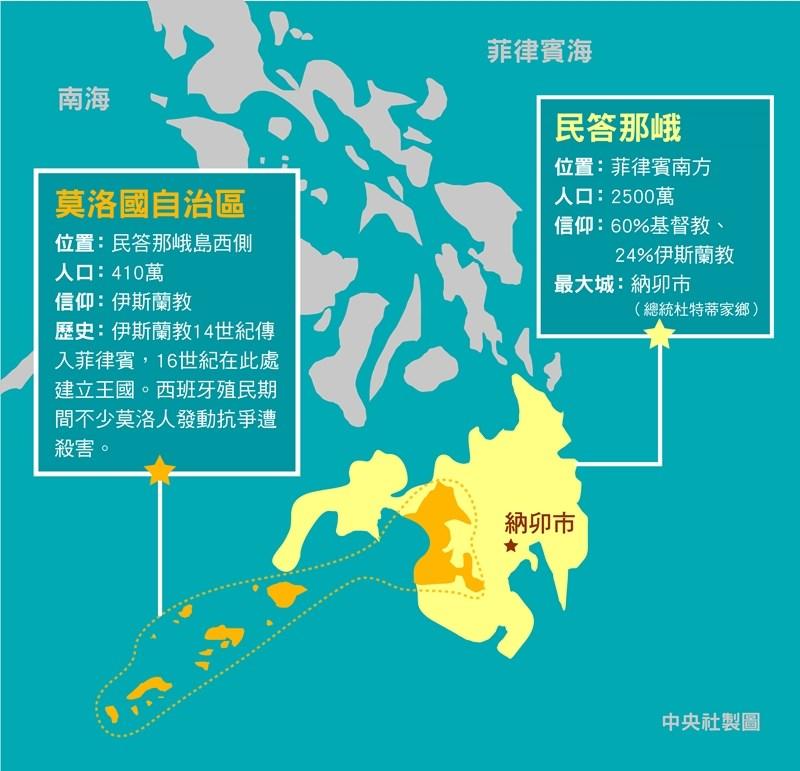菲律賓南部公民投票結果25日揭曉,壓倒性通過設立莫洛國自治區。(中央社製圖)