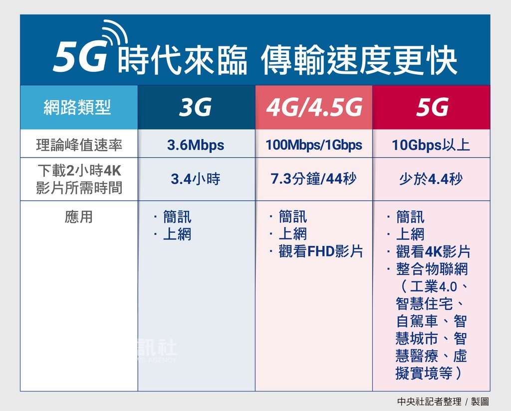 5G除傳輸速度更快,還有低延遲與大連結等特性,有利於發展大數據、人工智慧、物聯網等服務,應用層面不再侷限於通訊領域,各行各業都可能搭上5G浪潮。中央社製表 108年2月10日
