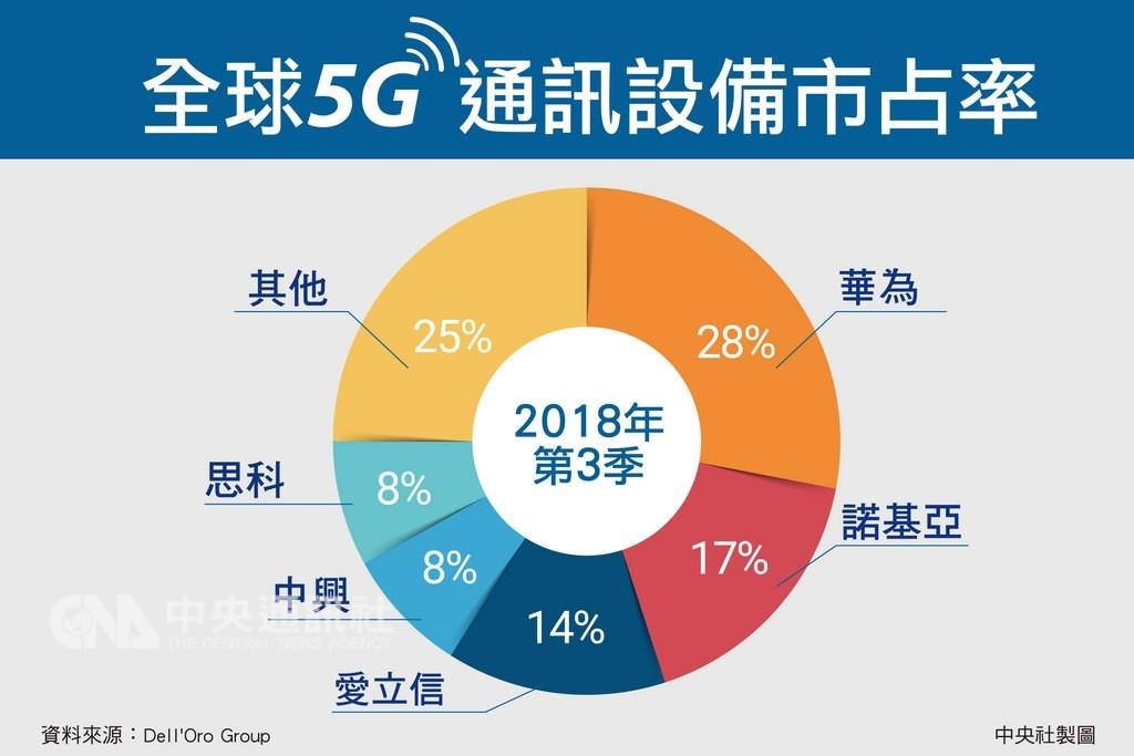 全球5G通訊設備市占率依序分別為華為28%、諾基亞17%、愛立信則為14%。中央社製表 108年2月10日