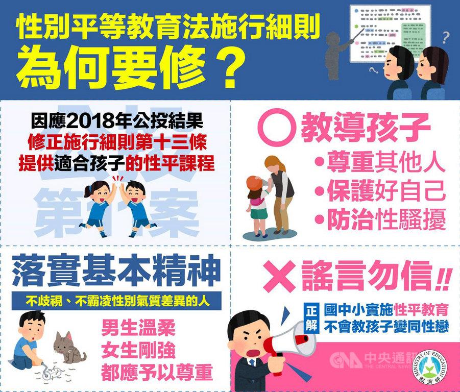 教育部製作「懶人包」解釋「性別平等教育法施行細則」修正草案,是為了提供「適合孩子」的性平課程。(教育部提供)中央社記者陳至中台北傳真 108年3月29日