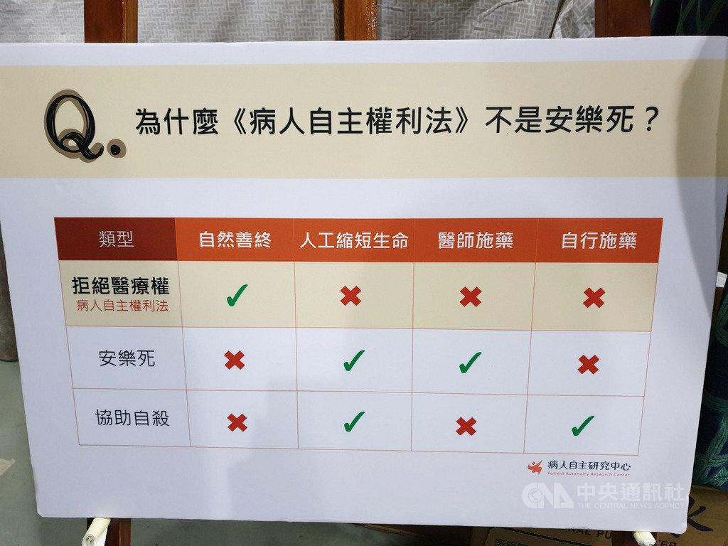 台灣社會避談死亡,醫師觀察,民眾對病人自主權利法反應有「不想談」與「期待過高」兩種,甚至以為病主法賦予的權利等同安樂死。圖為解釋看板。中央社記者陳偉婷攝 108年4月5日