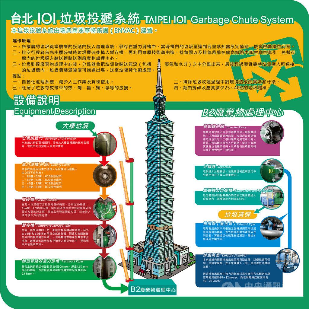 台北101平均每天產出7公噸的事業廢棄物,其中不可回收垃圾中,79%是透過垃圾投遞系統處理。(101提供)中央社記者劉麗榮傳真 108年4月7日
