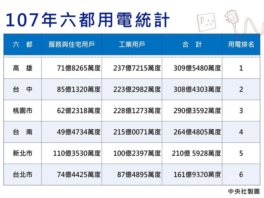 根據台電統計,107年六都中以高雄市用電量最高,其次為台中市、桃園市、台南市、新北市以及台北市。中央社製圖 108年5月12日